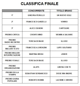 Classifica Finale Premio Pegaso 2018